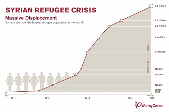 2015-09-10-1441899823-2482833-MercyCorps_SyriaCrisisRefugeesGraph_0215.jpg