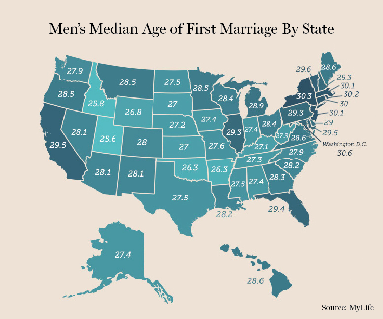 Average age of marriage by country