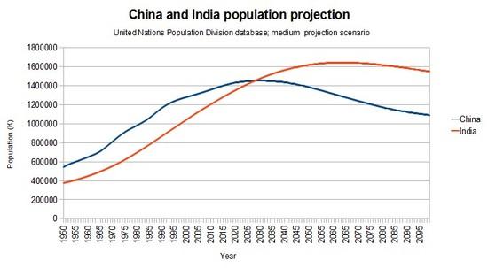2015-09-16-1442379818-9295180-GraphChinavsIndiapopulationprojection2100.jpg