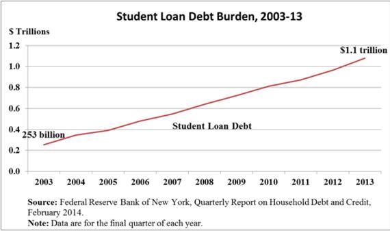 2015-09-16-1442424202-1712252-student_loan_chart.png