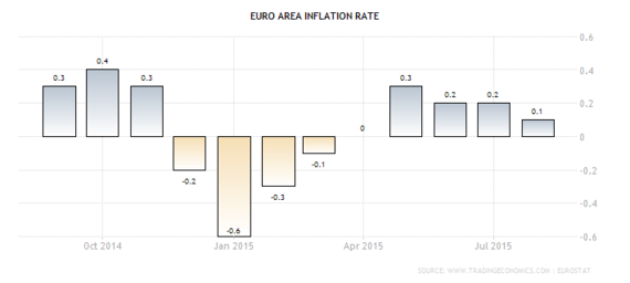 2015-09-17-1442514156-875404-euroinflation.png