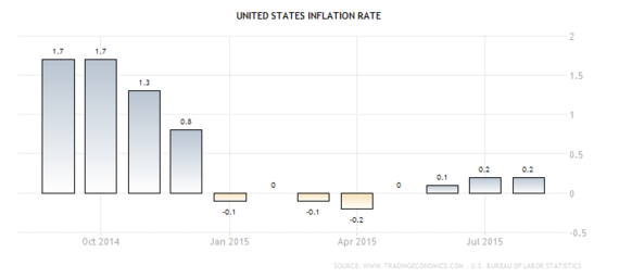 2015-09-17-1442514215-9432463-usinflation.png