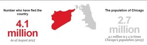 2015-09-18-1442596715-4275632-syrianrefugeesvchicagopopulation500x153.jpg