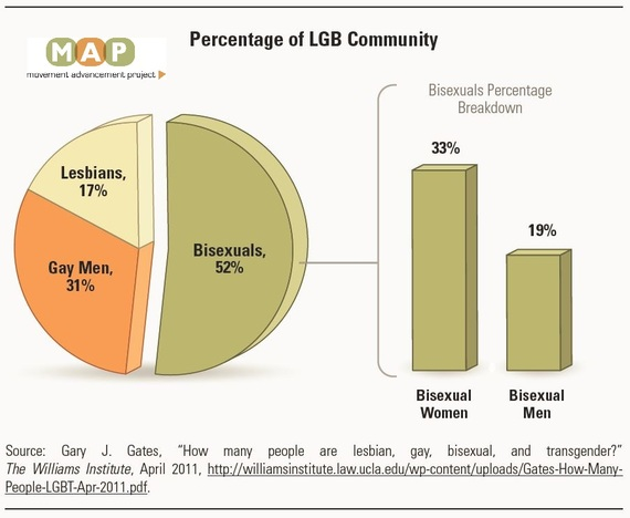 from Keegan straight bisexual gay percentage study