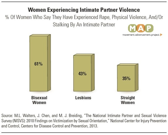Prevalence of Violence by Movement Advancement Project