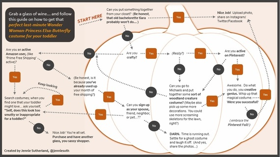 2015-09-21-1442844359-2746511-HalloweenFlowchart_HuffPost_Parents_Jennie_Sutherland.jpg