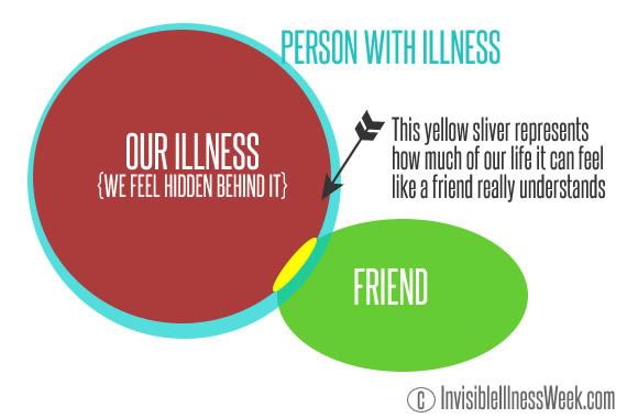 2015 09 22 1442950144 6844737 chronicvsinvisible2 thumb invisible illness or chronic illness? what's the difference,Chronic Illness Meme