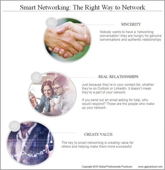 2015-09-29-1443508845-9167843-SmartNetworking.jpg