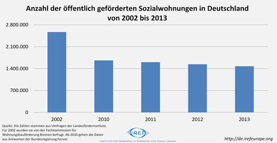 2015-09-29-1443538860-5599216-Anzahl_Sozialwohnungen_2002_2010_Sozialer_Wohnungsbau.png