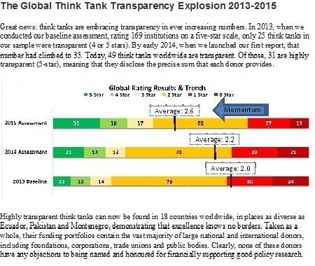 2015-10-02-1443829583-7480966-globalTTtransparencytrends.jpg