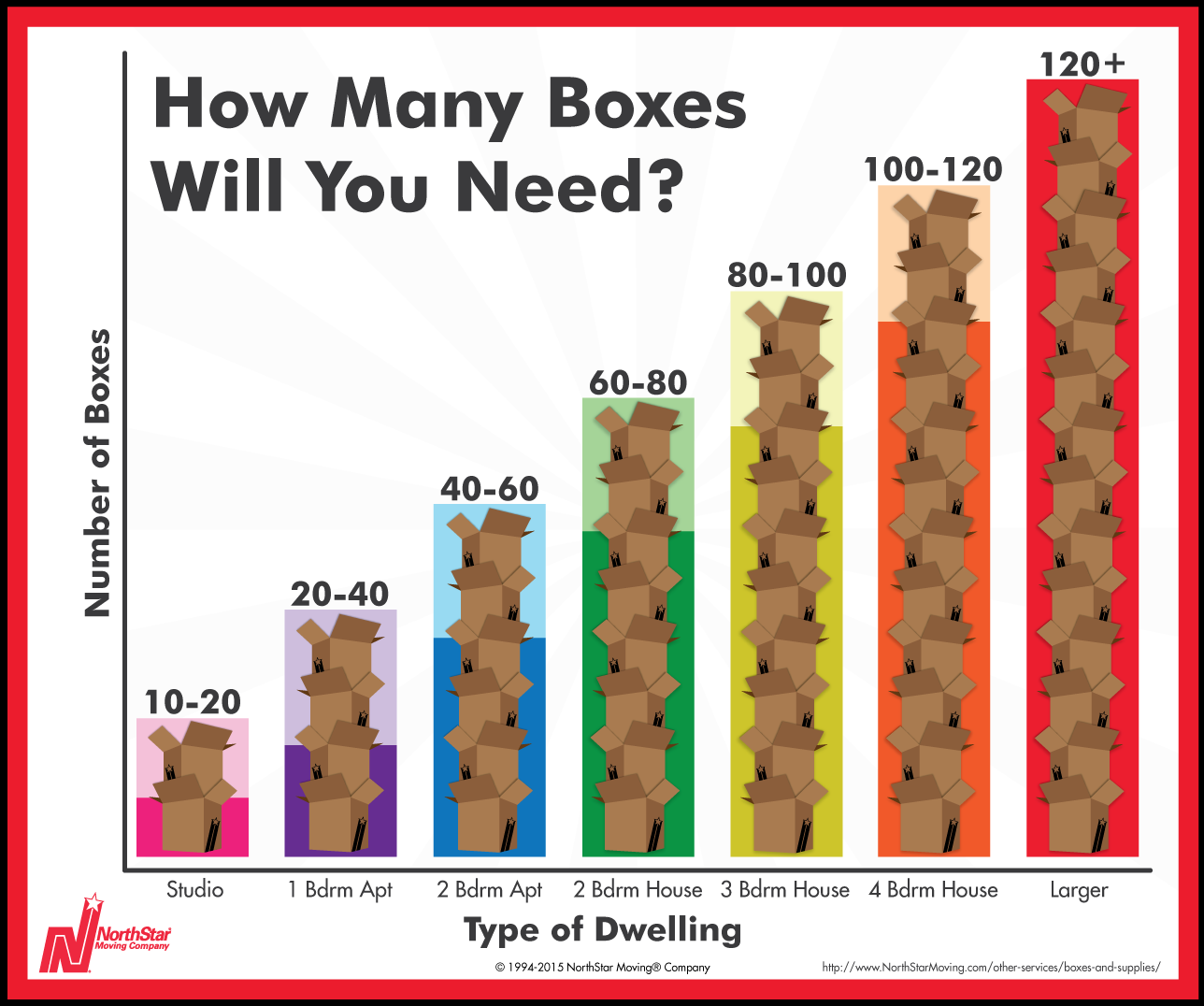 cheat sheet how many moving boxes will i need huffpost. Black Bedroom Furniture Sets. Home Design Ideas