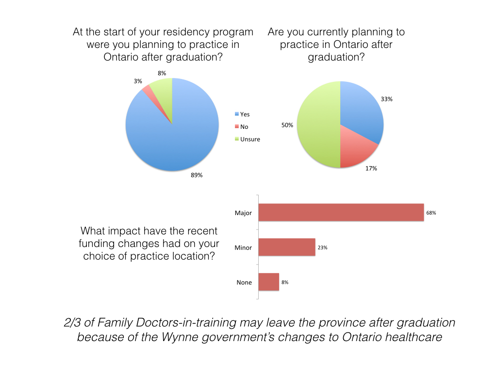 ontario s family doctors in training are leaving the province dr when we asked residents to elaborate on their decisions they said