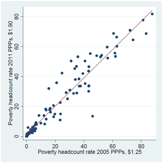 2015-10-12-1444683978-9963113-Povertyheadcountrate2005PPPs1.25.png