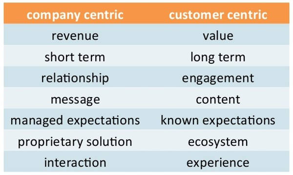 Why Is Customer Service Important to an Organization?