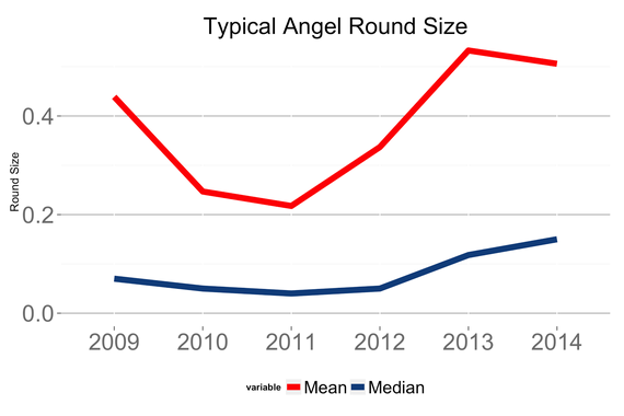 2015-10-19-1445278211-8425425-angel_round_size.png