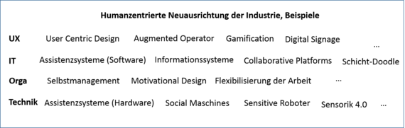 2015-10-20-1445332014-4130778-HumanzentrierteNeuausrichtungIndustrie4.0.png