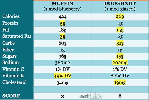 2015-10-20-1445362985-222046-final_muffin_v_doughnut_chart.jpg