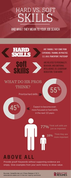hard skills vs  soft skills  what they mean to your job