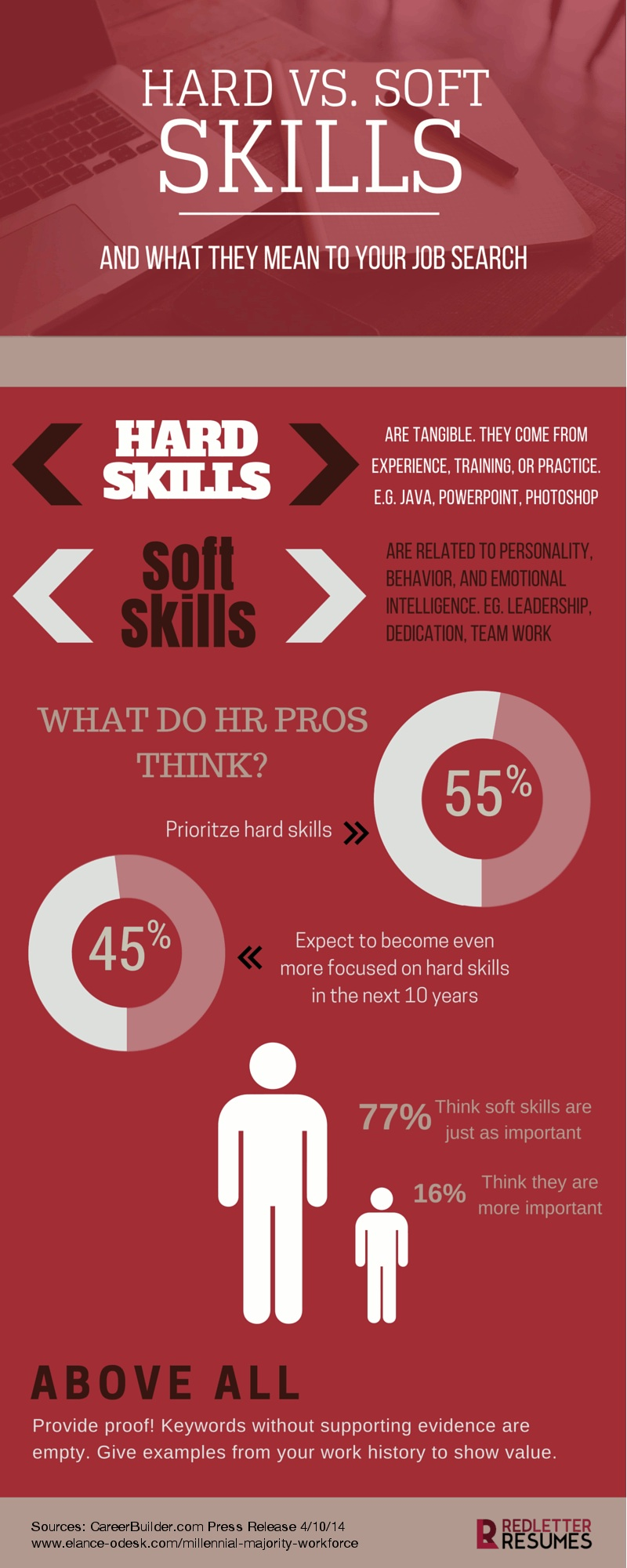 hard skills vs soft skills what they mean to your job search and 2015 10 20 1445379635 8151688 copyofinfographichardsoftskills2 jpg