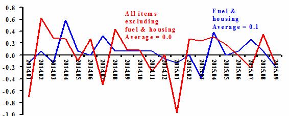 2015-10-22-1445527853-2964552-Deflation.png