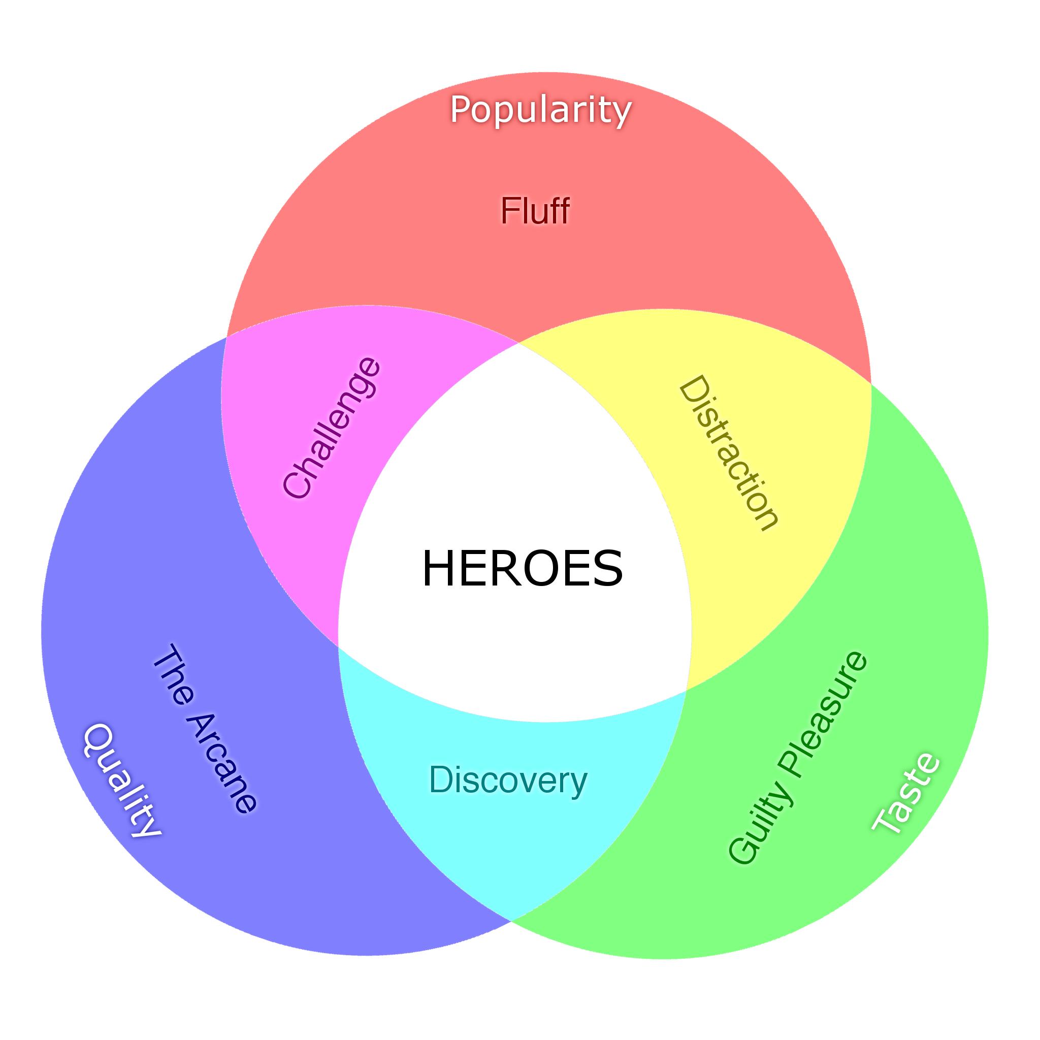 Seven types of poetry Venn diagram
