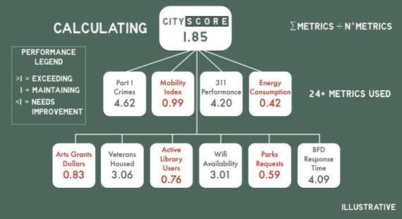 2015-10-27-1445952027-417551-CityScoreEquation_use.png