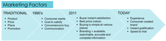 2015-10-27-1445962332-2589351-marketing_changes.png