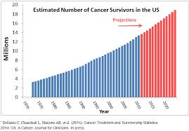 2015-10-30-1446221896-8069460-CancerSurvivorsinUS.png