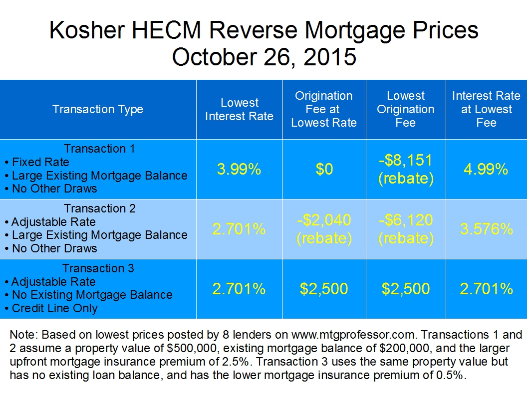 Pros and cons homework reverse mortgage loan