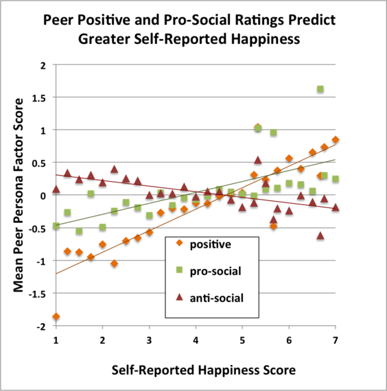 2015-11-11-1447268076-6913900-selfreportedhappinessscore.png
