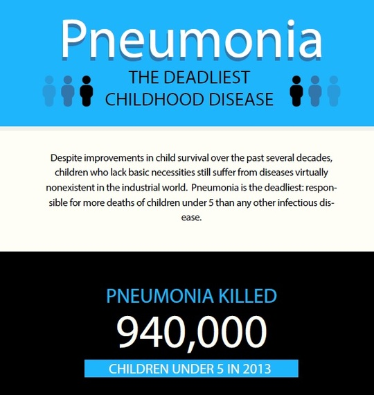 2015-11-12-1447309971-6608018-PneumoniaDeaths.jpg