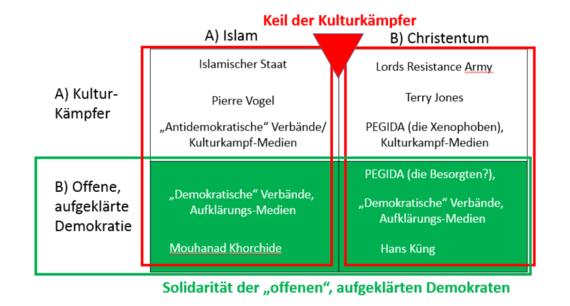 2015-11-14-1447517612-5459659-KulturkampfversusKampfderParadigmen2.PNG