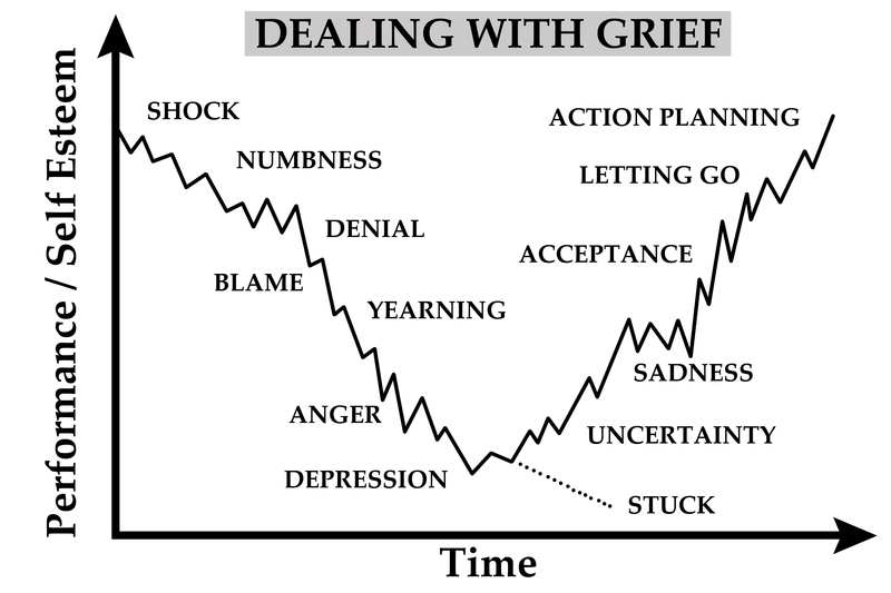 dealing with grief If you want to buy shares in companies in the uk or abroad then share dealing  lets you do this here is how share dealing works.