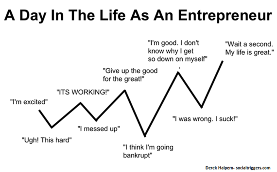 Become an entrepreneur - the emotional rollercoaster