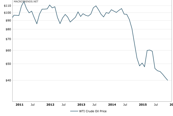 2015-12-04-1449261602-5104511-oilprices.png