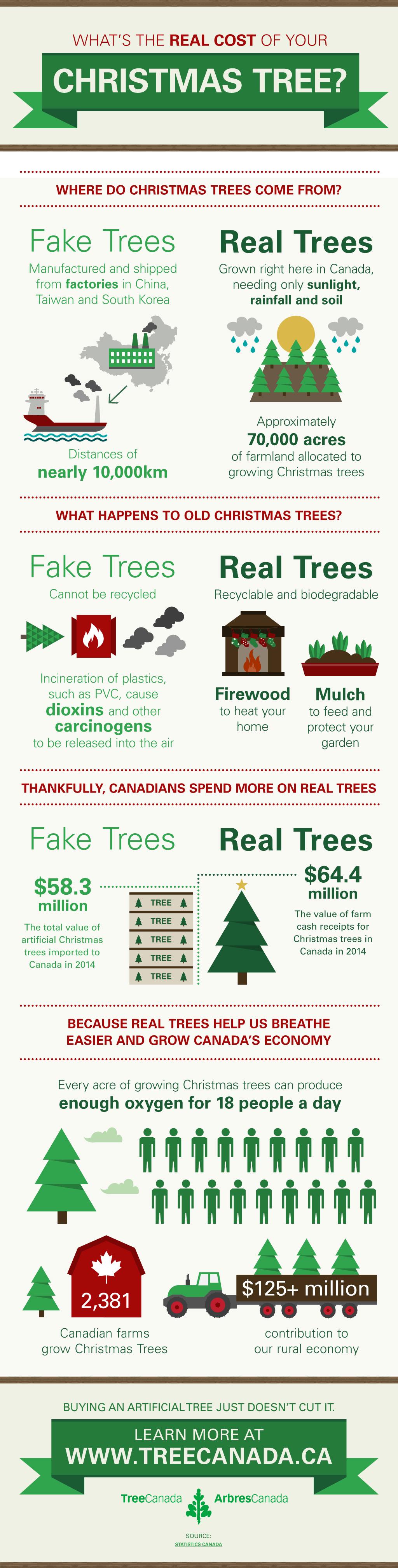Real Christmas Trees Help Keep Canada's Economy Growing