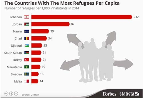 2015-12-17-1450336339-3065708-ScreenshotofForbesStatistaUNHCRrefugeefigures.jpg