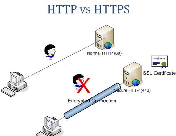 2015-12-29-1451426127-8822311-HTTPvsHTTPS.jpg