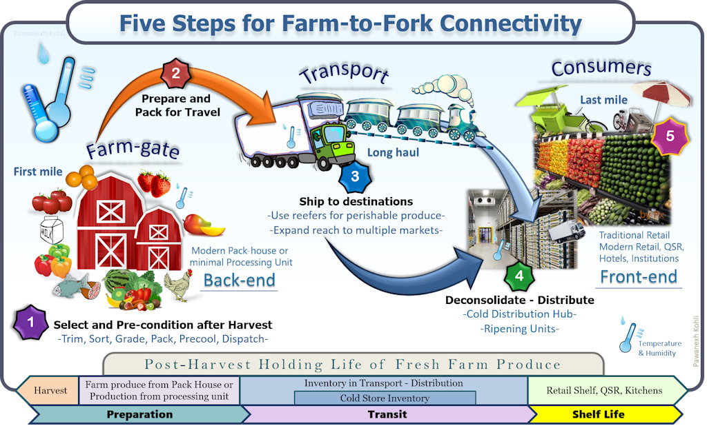 FIVE STEPS FROM FARM-TO-FORK