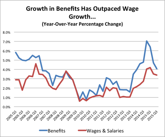 4 Trends to Watch in the Big Economic Shift from Wages to Benefits
