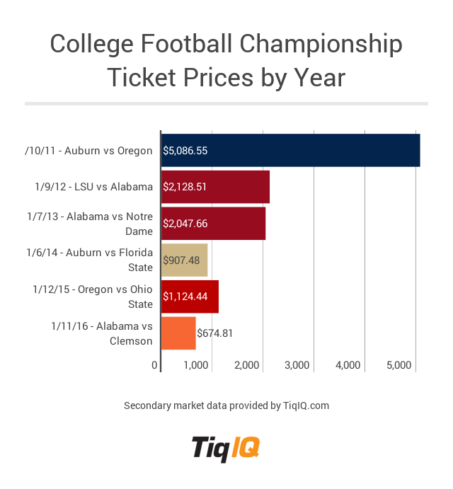 what is the football schedule for this weekend championship college football