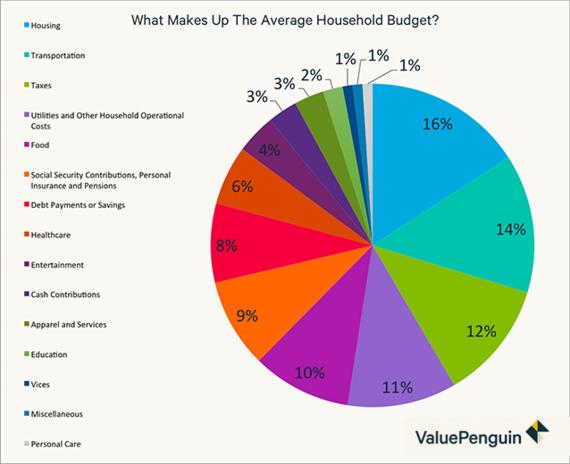 2016-01-11-1452523146-9486929-averagehouseholdbudget.png