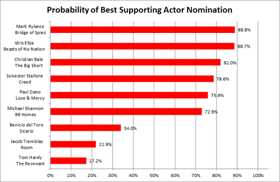 2016-01-11-1452550395-1684731-BestSupportingActorNoms2016.png