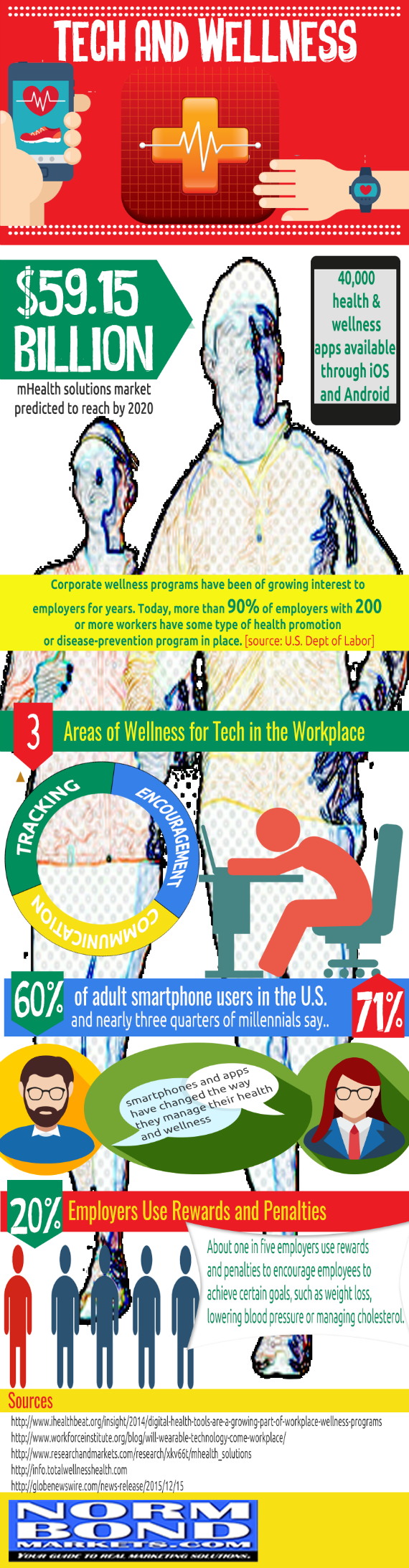 2016-01-12-1452637108-4251212-IntersectionTechandWellnessInfographic_smaller.png