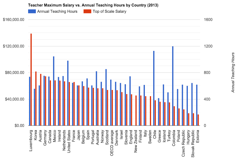 Here Are the Most and Least Paid Teachers in the World | HuffPost