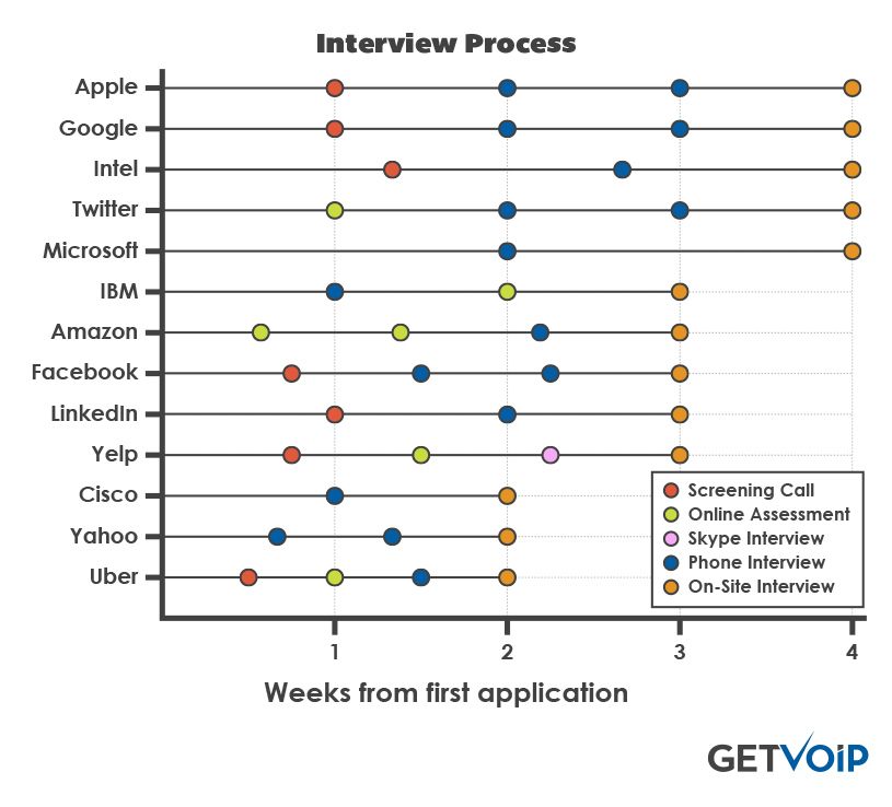 Which Tech Companies Have the Worst Interview Process