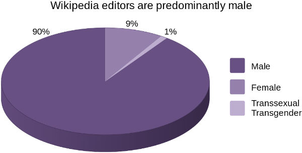 2016-01-20-1453286934-475201-Wikipedia_editors_are_predominantly_male_EN.jpg