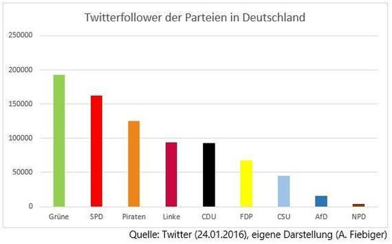 2016-01-25-1453709434-3116620-TwitterfollowerderParteieninDeutschland.jpg