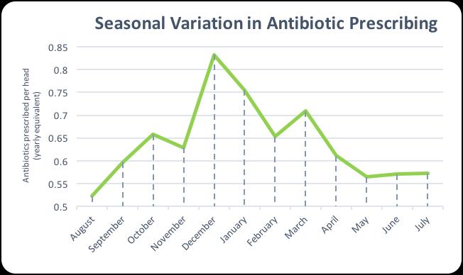 causes of antibiotic resistance pdf