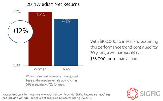 2016-01-25-1453752530-7025332-Womeninvestorsbeatmenby12percent.png